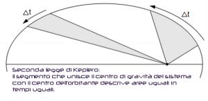 kepler II law