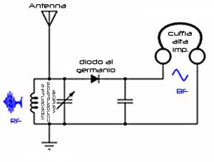Questo è lo schema fondamentale di ogni ricevitore (li costruivo a 14 anni).  Dalla radiolina al radiotelescopio, il principio è esattamente lo stesso.