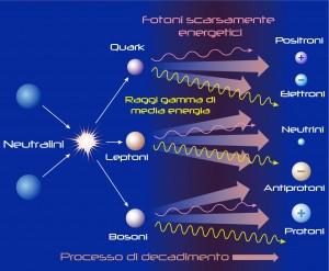 Una coppia di neutralini si annichila e decade in una pioggia di normali particelle elementari. Credit: Il Poliedrico