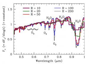Confronto fra gli spettri della Terra e  di un gemello Terra convoluta per un dato spec- Risoluzione trale con una funzione di line-spread gaussiana. L'assorbimento di spicco O2  caratteristica a 0,76 micron diventa completamente mescolato con la vicina giochi d'acqua  per R   20, mentre la funzione O3 è ampio e poco profondo, e molto difficile da vedere.