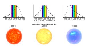 spettro.colore