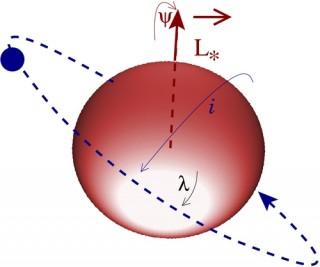 """Geometria della precessione nelcaso di una stella oblata (in rosso) con un singolo pianeta in orbita (blu). Le frecce indicano la direzione precessione di precessione """"positivo"""" nella matematica. In realtà la precessione è negativo, cioè, retrograda, o in senso orario come visto da sopra il polo nord stellare."""