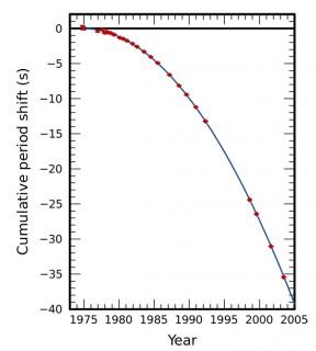 Il decadimento orbitale delle due stelle di neutroni PSR J0737-3039 (qui evidenziato dalle croci rosse) corrisponde esattamente con la previsione matematica sulla produzione di onde gravitazionali.