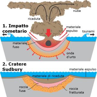 sudbury-impact1