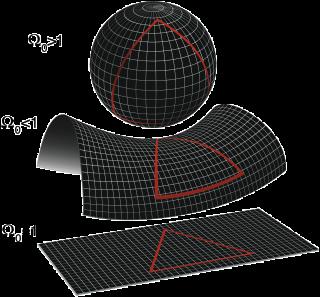 La geometria locale dell'universo è determinato dal fatto che l'Ω densità relativa è inferiore, uguale o maggiore di 1. Dall'alto in basso: un sferica universo con maggiore densità critica (Ω> 1, k> 0); un iperbolica , universo underdense (Ω <1, k <0); e un universo piatto con esattamente la densità critica (Ω = 1, k = 0). L'universo, a differenza dei diagrammi, è tridimensionale.