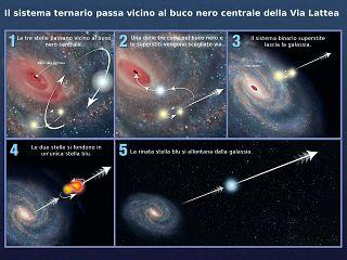 fuga dal centro della galassia