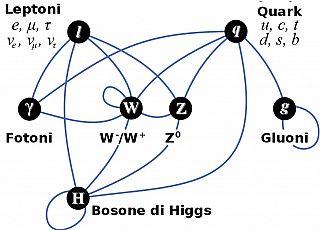 Oltre il Modello Standard e il Bosone di Higgs