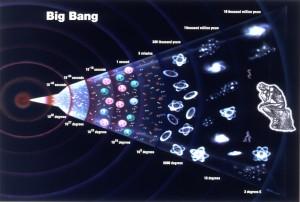 La storia dell'Universo. Credit:grandunificationtheory.com