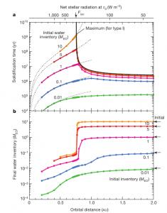 Due tipi distinti di pianeta terrestre. L'asse x superiore mostra la corrispondente radiazione stellare netto iniziale. La freccia indica la troposferico limite di radiazioni. Il critico distanza orbitale di acr, 0,76 AU separa l'orbitale regimi dei due tipi di pianeta. una, tempo di solidificazione. Le linee tratteggiate indicano il tempo richiesto per la completa perdita di acqua primordiale. Questo fornisce una buona approssimazione del tempo di solidificazione di pianeti di tipo II. il massimo viene visualizzato anche il tempo di solidificazione per I pianeti di tipo (vedi supplementare Informazioni). b, Totale rimanenze acqua al momento della completa solidificazione. A forte transizione è esposta a circa acr.