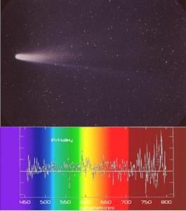 La cometa di Halley al suo ultimo passaggio confrontata col suo spettro nel visibile e vicino infrarosso Credit: Uppasala University per lo spettro e NASA/W. Liller per l'immagine. Rielaborazione: Il Poliedrico