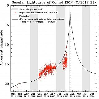 Lo stato di C/2012 S1 (ISON)