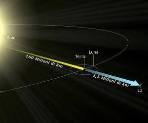 Il punto lagrangiano L2, dove orbita l'osservatorio spaziale Gaia. Credit: Wikipedia