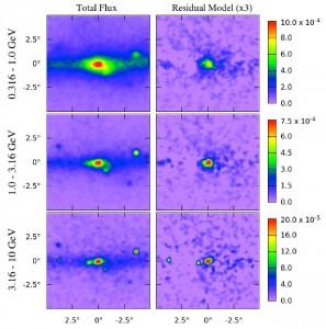 Le mappe a raggi gamma prima (a sinistra) e le mappe a cui è stato sottratto il piano galattico (a destra), in unità di photons/cm2 / s / sr.I telai destra contengono chiaramente significativo eccesso centrale e spazialmente esteso, con un picco a ~ 1-3 GeV. I risultati sono mostrati in coordinate galattiche, e tutte le mappe sono state levigate da una gaussiana 0,25
