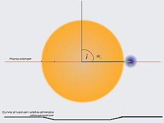 Come ti calcolo le proprietà di un esopianeta, la massa