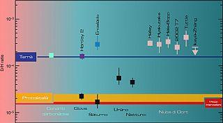 Le incerte origini dell'acqua sulla Terra