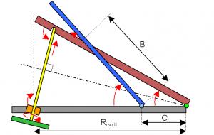 RISO.II = distanza trail fulcrodel braccio pilota (rosso) e la vite motrice (giallo) lungo la base portante (grigio). B = distanza trapunto di contatto delbraccio pilota conil braccio della fotocamera (blu) eil suo fulcro. C = distanza trai fulcridei due bracci lungo la base portante.