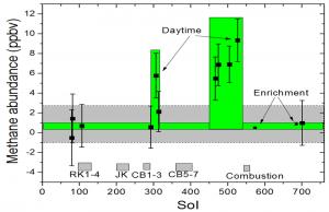 Le misure del metano atmosferico di Marte rilevate dallo spettrografo del Curiosity.
