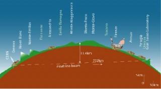 Schema dell'esperimento CNGS: i neutrini di tipo mu prodotti al CERN vengono indirizzati verso i rivelatori dell'esperimento OPERA presso i Laboratori nazionali del Gran Sasso, dove arrivano dopo un tragitto di 732 cholometri nel sottosuolo (Cortesia CERN/Laboratori Nazionali del Gran Sasso) Credit: Le Sienze
