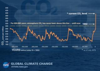 Le analisi delle bolle d'aria intrappolate in antichi ghiacciai svelano la quantità di \1(CO_2\) presente nell'atmosfera nel passato. Durante le glaciazioni era tra i 180-200 ppm mentre durante le interglaciazioni non superava i 280 ppm. Questo valore è stato superato intorno al 1950 e ancora non si è arrestato raggiungendo i 400 ppm intorno al 2014. Credit: National Oceanic and Atmospheric Administration.