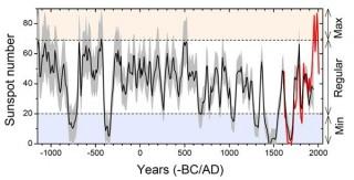 Figura 2- ricostruita la media decennale del numero di macchie solari per il periodo 1150 BC-1950 AD (linea nera). L'intervallo di confidenza al 95% è indicato dallo sfondo grigio e il numero di macchie solari misurate direttamente sono mostrate in rosso. Le linee tratteggiate orizzontali delimitano i confini delle tre modalità suggerite (Grandi Minimi, regolari, e Grandi massimi) come definito da Usoskin et al.