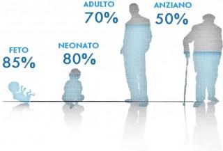 La percentuale d'acqua presente nel corpo umano varia con l'età ma dalla metà fino ai 2/3 della massa corporea è comunque acqua.