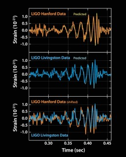 "David Reitze del progetto LIGO ha annunciato al mondo la scoperta delle onde gravitazionali: ""We have detected gravitational waves. We did it!"". Crediti: LIGO"