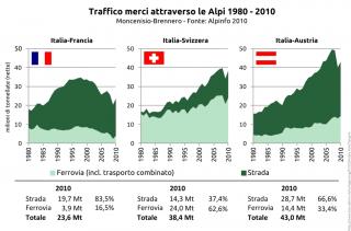 Ulteriori dettagli Rapporto Alpinfo 2010 - Andamento 1980-2010 dei traffici ferroviari e stradali attraverso le Alpi. Credit Wikipedia