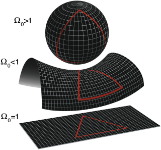 La geometria locale dell'universo è determinata dalla sua densità. media come indicato nell'articolo.  Dall'alto in basso: un universo è sferico se il rapporto di densità media supera il valore critico 1 (Ω> 1, k> 0) e in questo caso si ha il suo successivo collasso (Big Crunch); un universo iperbolico nel caso di un rapporto di densità media inferiore a 1 (Ω <1, k <0) e quindi destinato all'espansione perpetua (Big Rip); e un universo piatto possiede esattamente il rapporto di densità critico (Ω = 1, k = 0). L'universo, a differenza dei diagrammi, è tridimensionale.