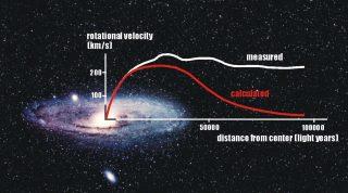 """Rotationcurve_3 Sappiamo che la materia oscura esiste nelle galassie, perché la curva di rotazione è piatta anche a grandi distanze dal centro della galassia. La """"curva di rotazione"""" non è altro che un grafico di quanto velocemente le stelle di una galassia ruotano in funzione della loro distanza dal centro. La gravità predice che \(V = \sqrt (GM / R)\). La """"M"""" indica tutta la massa che è racchiusa all'interno del raggio R. Una curva di rotazione è piatta quando la velocità è costante, cioè che in qualche modo \(M / R\) è costante. Quindi questo significa che come andiamo sempre più in una galassia, la massa è in crescita anche se pare che le stelle finiscano. La naturale conseguenza se le le leggi di gravitazione sono corrette è che allora deve esserci una qualche forma di materia che non vediamo. Anche altre osservazioni cosmologiche indicano l'esistenza della materia oscura e, sorprendentemente, predicono all'incirca la stessa quantità!"""