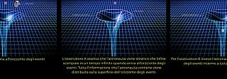 Il principio olografico dei buchi neri – L'orizzonte olografico