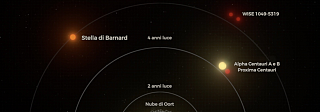 Il pianeta di una stellina piccina picciò