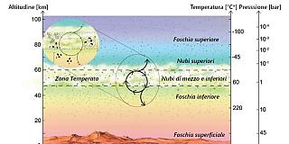 Ciclo biochimico del fosforo su Venere?